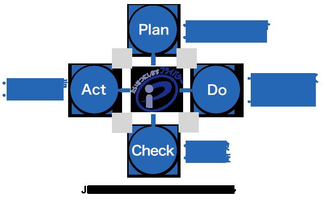 JIS Q 15001におけるPDCAサイクル