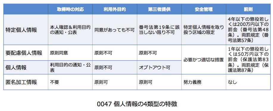 0047_個人情報の4類型の特徴