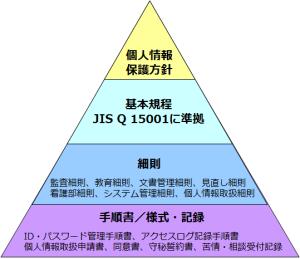 003_PMS文書ピラミッド