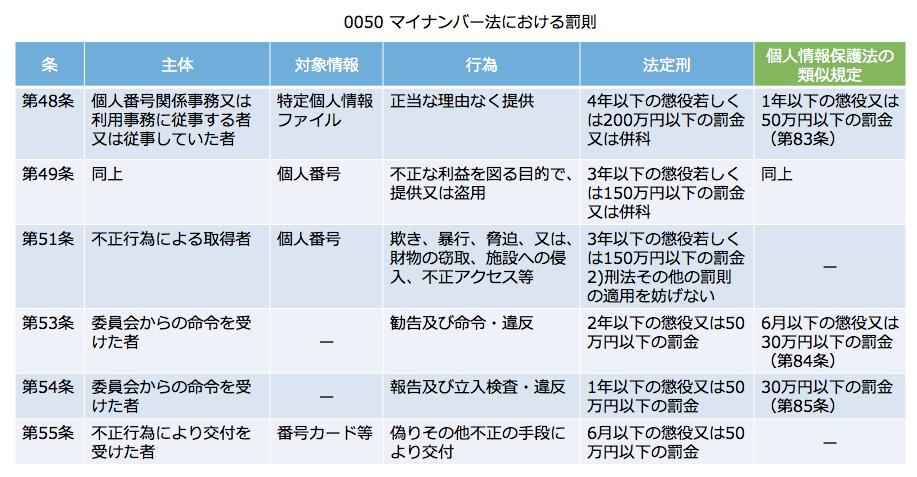 0050 マイナンバー法における罰則