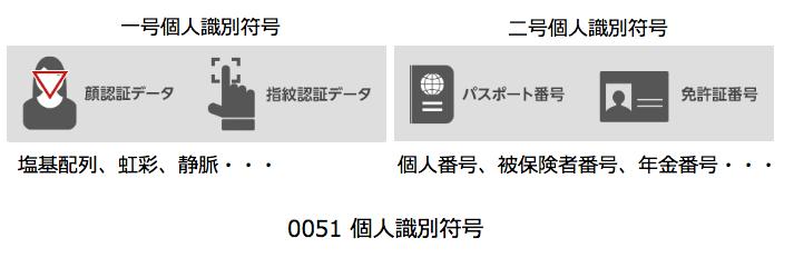 0051 個人識別符号