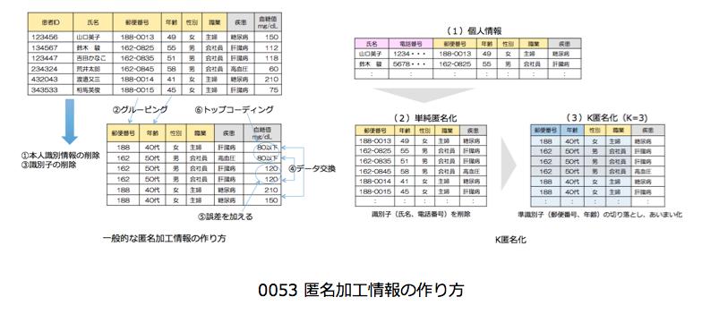 0053_%e5%8c%bf%e5%90%8d%e5%8a%a0%e5%b7%a5%e6%83%85%e5%a0%b1%e3%81%ae%e4%bd%9c%e3%82%8a%e6%96%b9